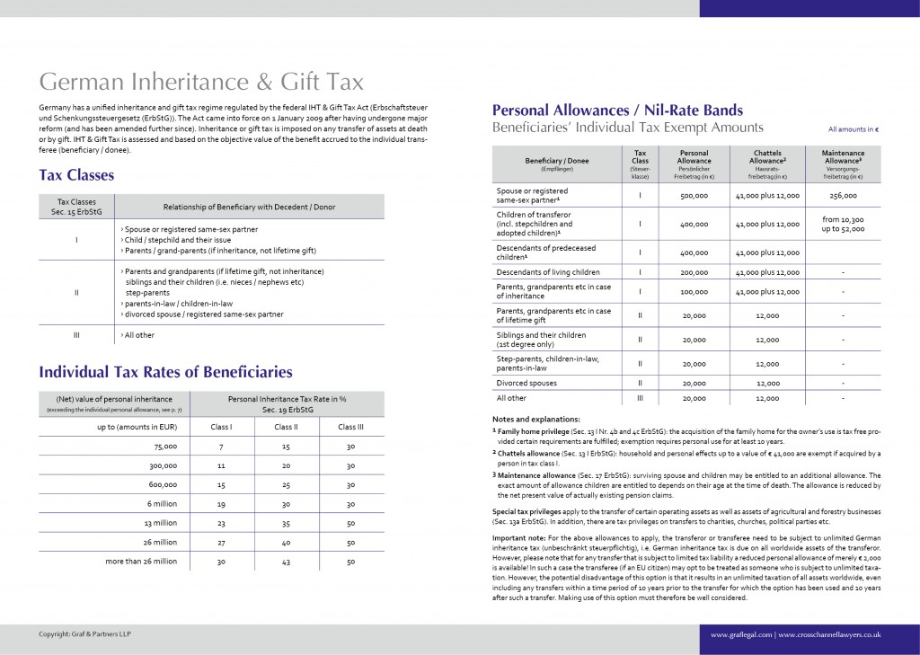 German IHT inheritance tax gift tax chart