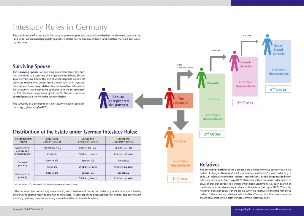 German Intestacy Rules Overview Chart