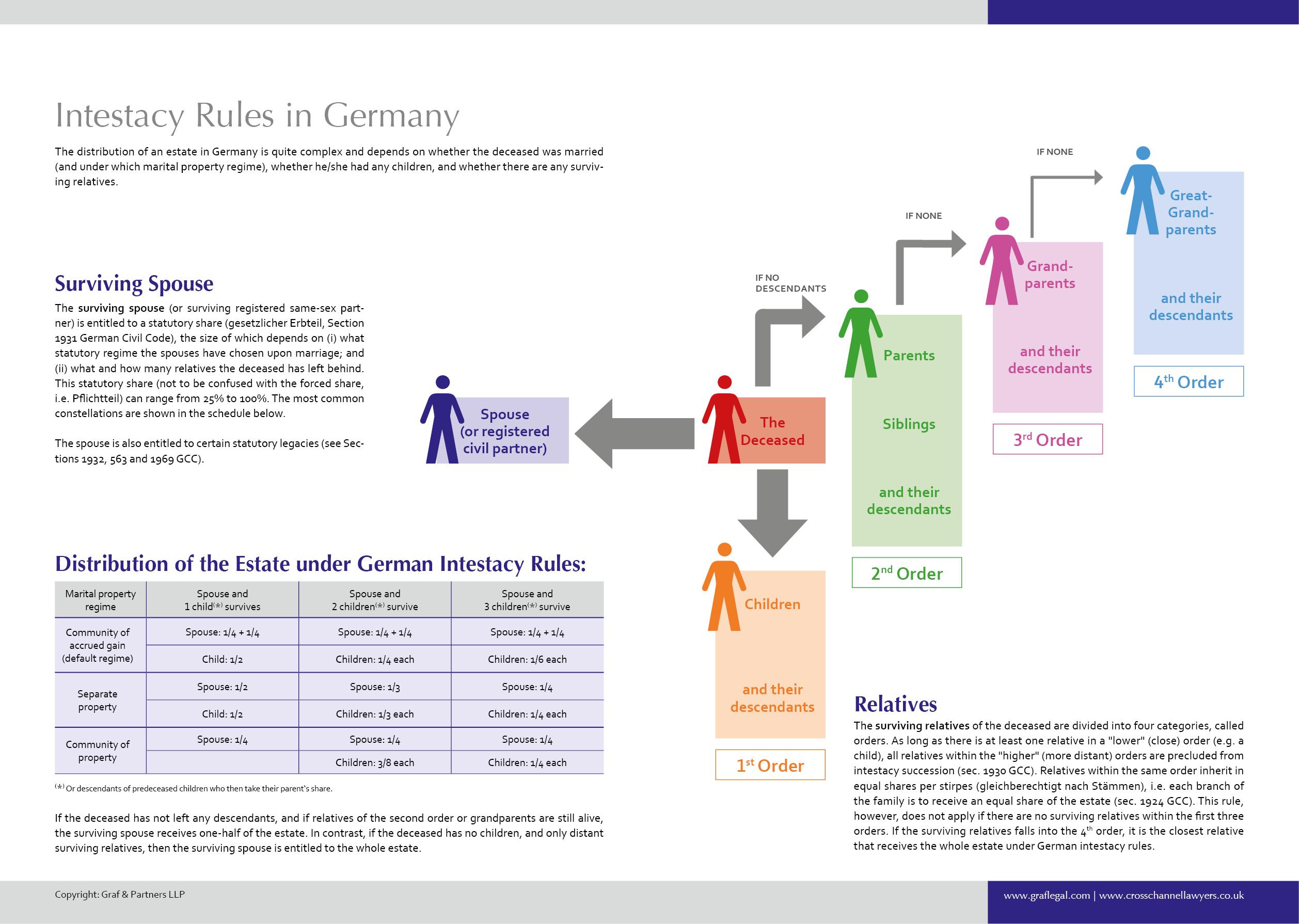Inheritance Deutsch